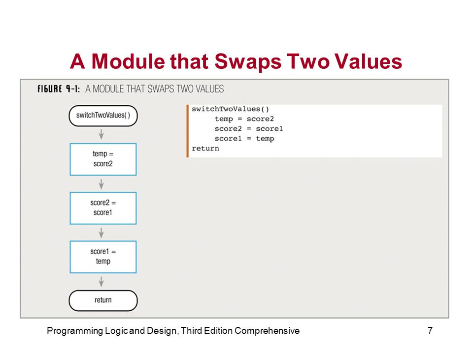 A Module that Swaps Two Values
