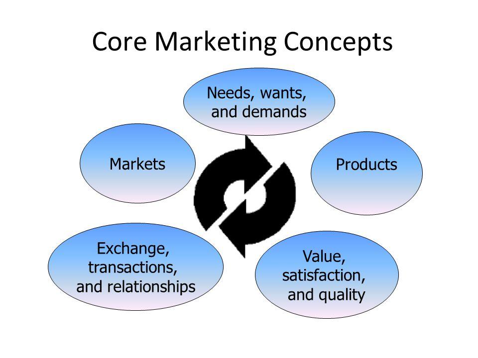 Core Marketing Concepts