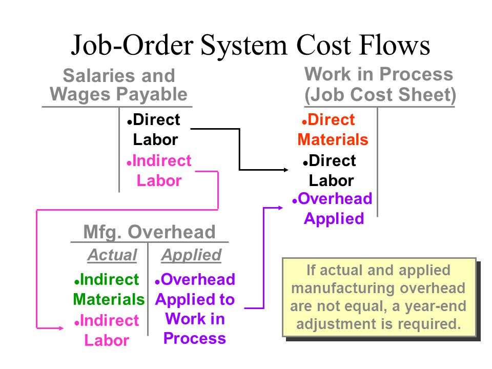 Salaries and Wages Payable Overhead Applied to Work in Process
