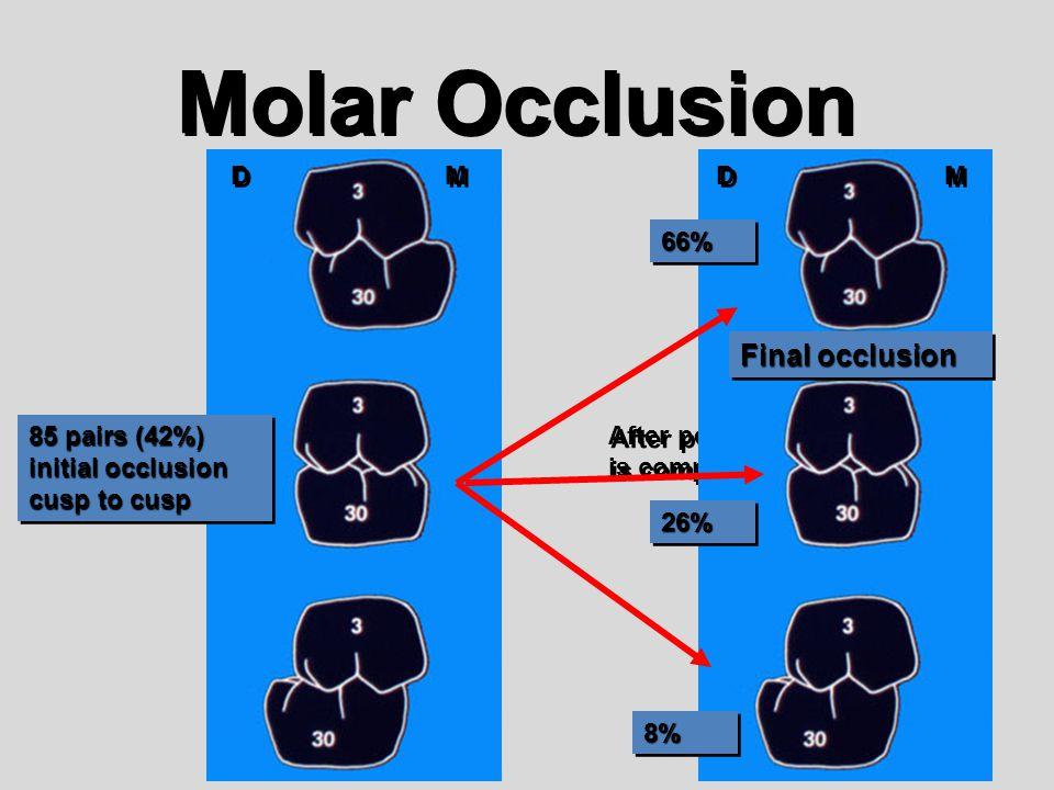 Molar Occlusion Final occlusion D M D M 66% 26% 8%