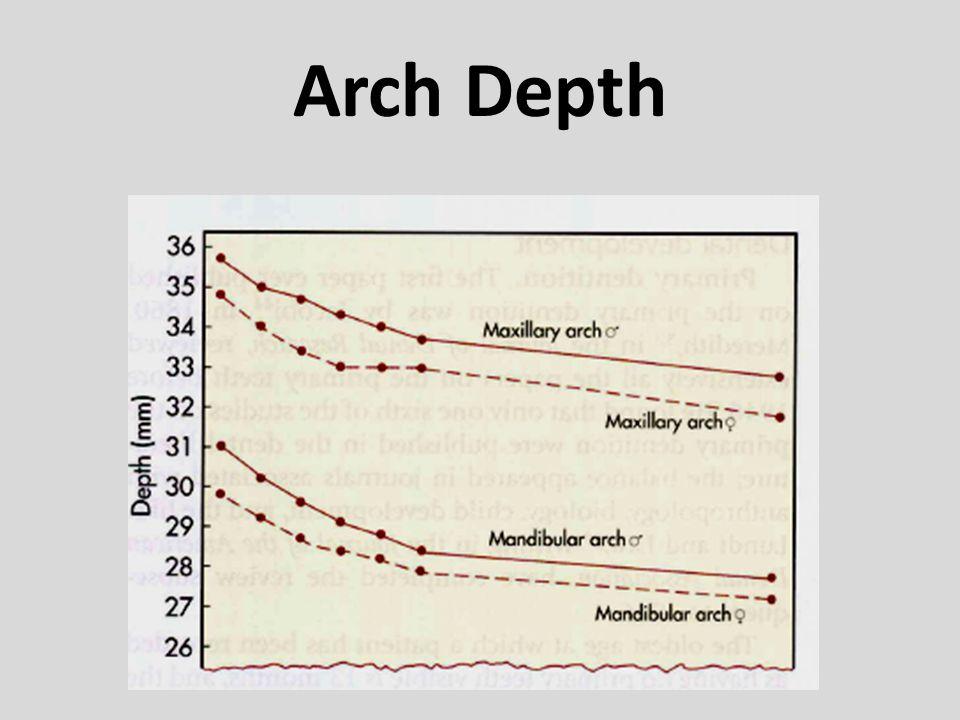 Arch Depth