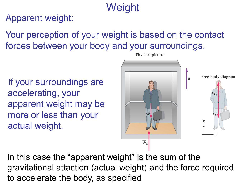 Weight Apparent weight: