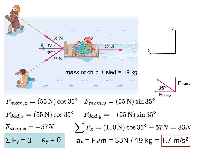 Σ Fy = 0 ay = 0 ax = Fx/m = 33N / 19 kg = 1.7 m/s2