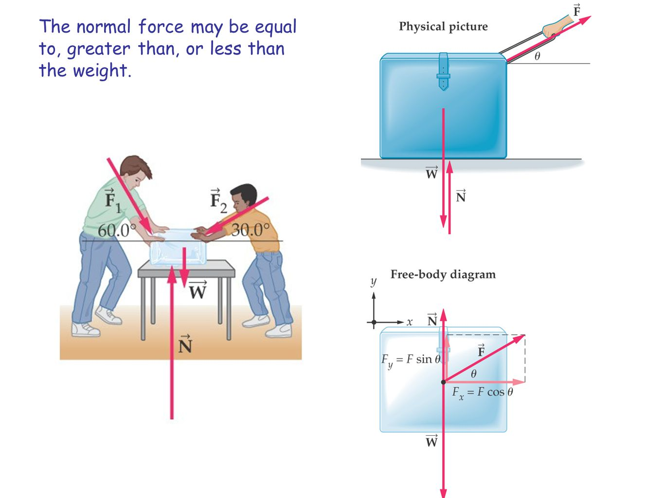 The normal force may be equal to, greater than, or less than the weight.