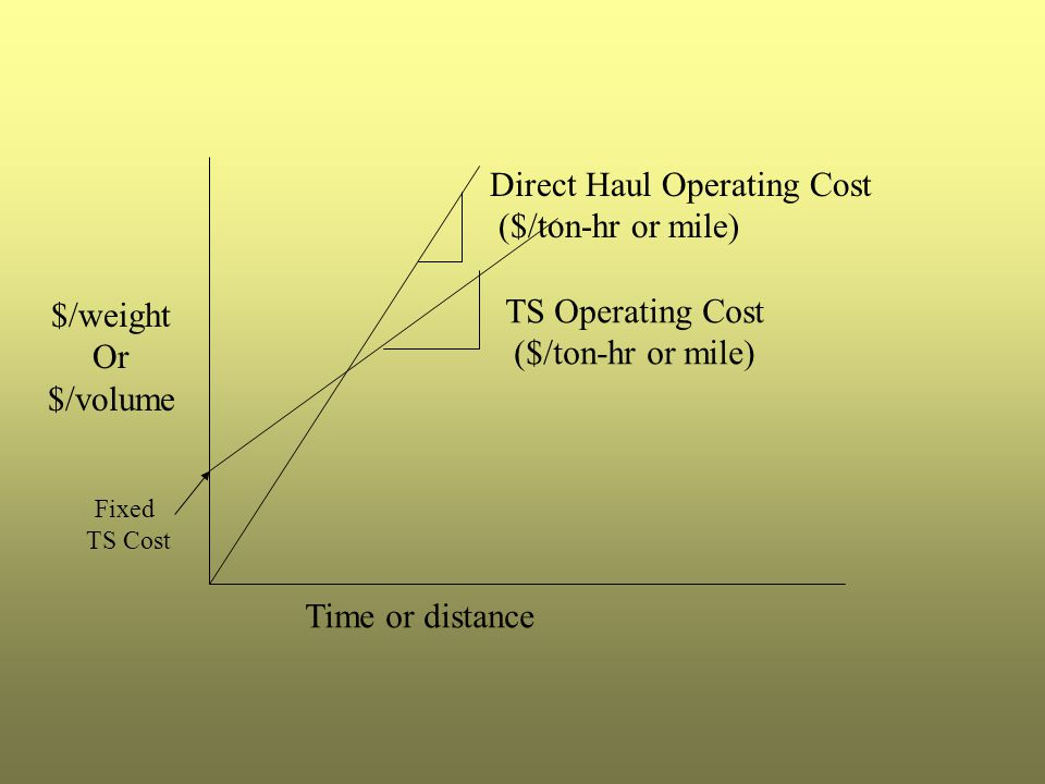 Direct Haul Operating Cost ($/ton-hr or mile)