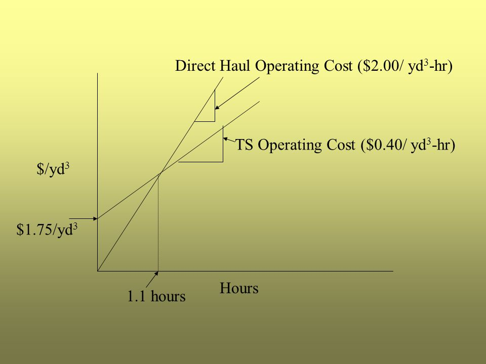 Direct Haul Operating Cost ($2.00/ yd3-hr)