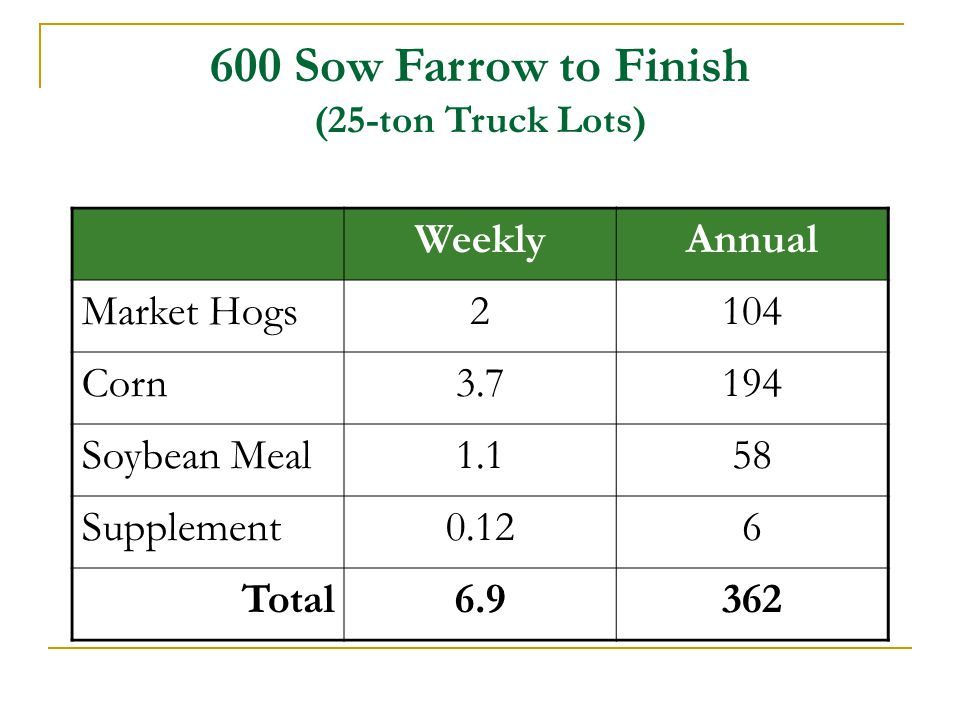 600 Sow Farrow to Finish (25-ton Truck Lots)