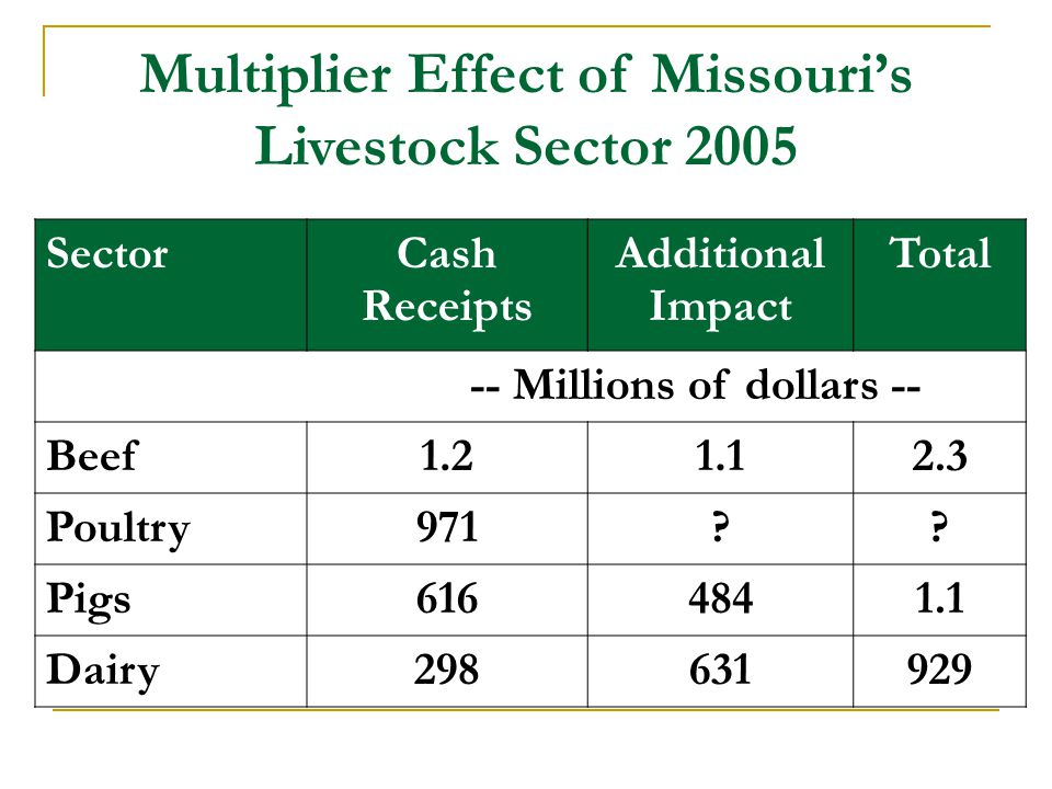 Multiplier Effect of Missouri's Livestock Sector 2005