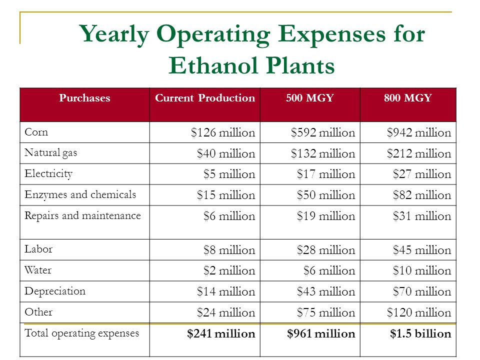 Yearly Operating Expenses for Ethanol Plants