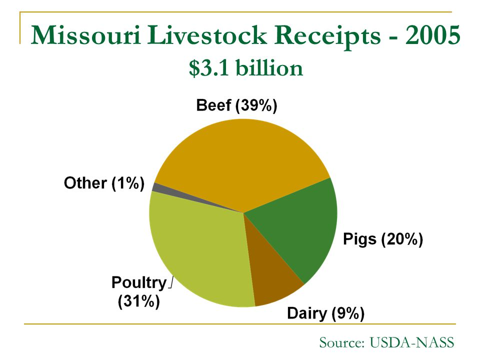 Missouri Livestock Receipts - 2005 $3.1 billion