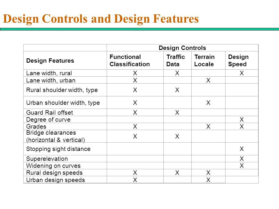 Design Controls and Design Features
