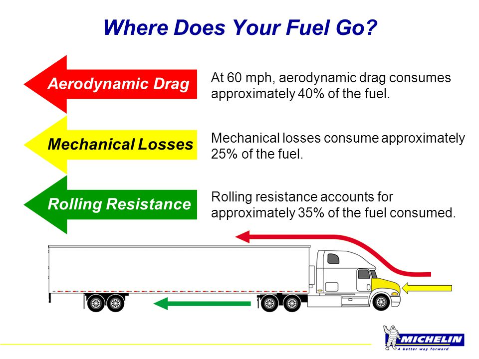 Where Does Your Fuel Go Aerodynamic Drag Mechanical Losses