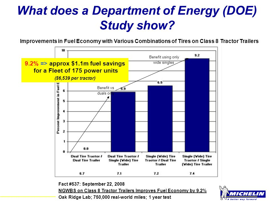 What does a Department of Energy (DOE) Study show