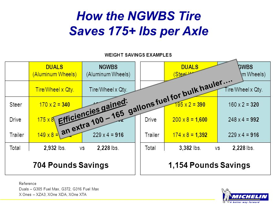 How the NGWBS Tire Saves 175+ lbs per Axle