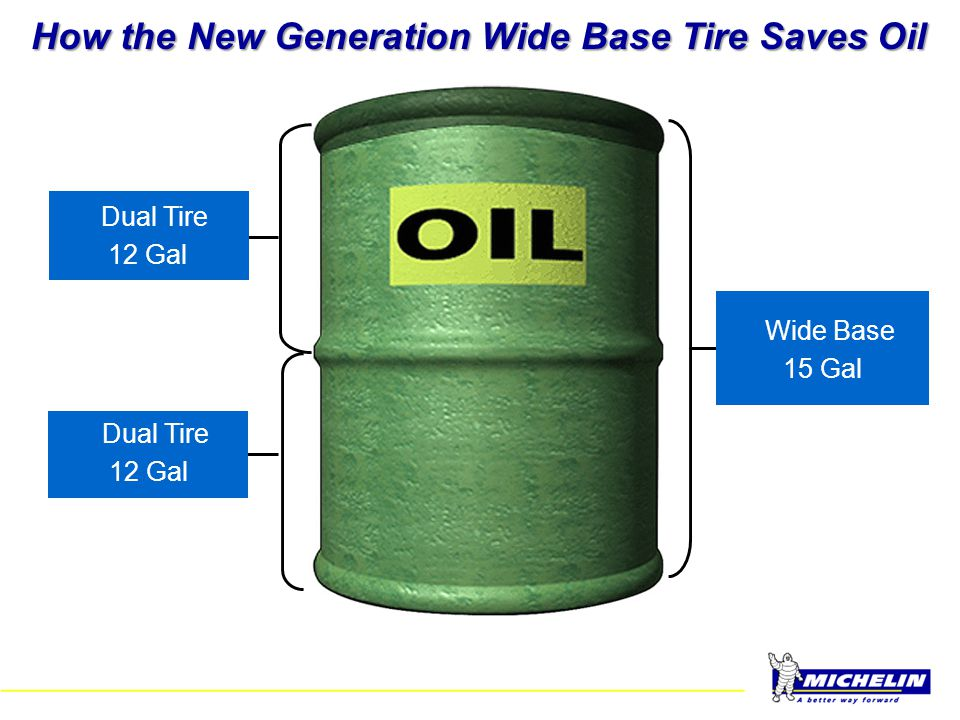 How the New Generation Wide Base Tire Saves Oil