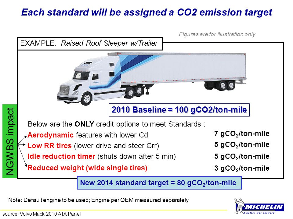 Each standard will be assigned a CO2 emission target