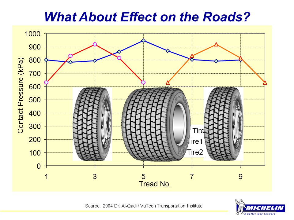 What About Effect on the Roads