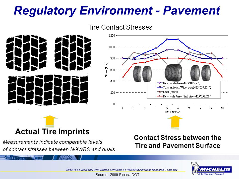 Regulatory Environment - Pavement