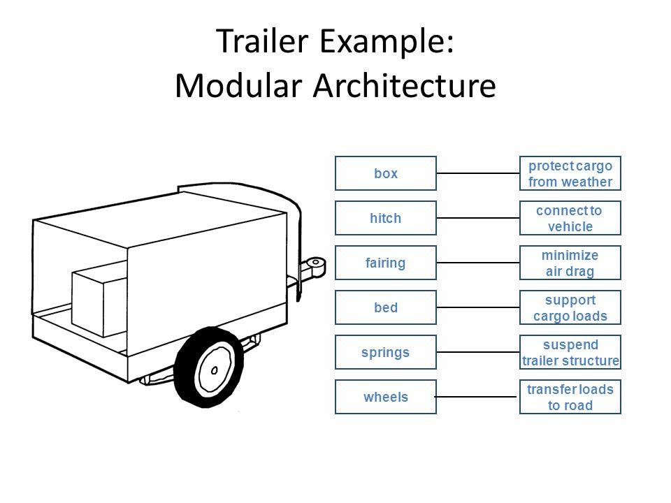 Trailer Example: Modular Architecture