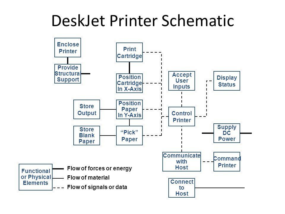 DeskJet Printer Schematic