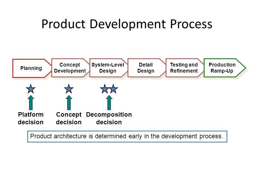 Chapter 9 product architecture ppt video online download for Architectural concept definition