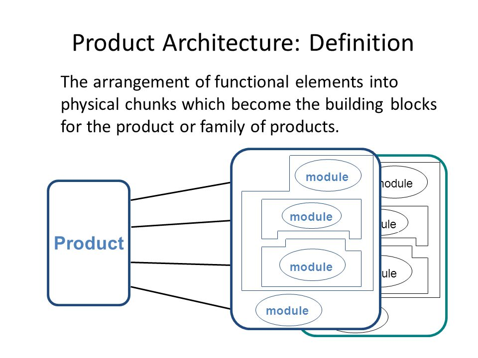 Product Architecture: Definition