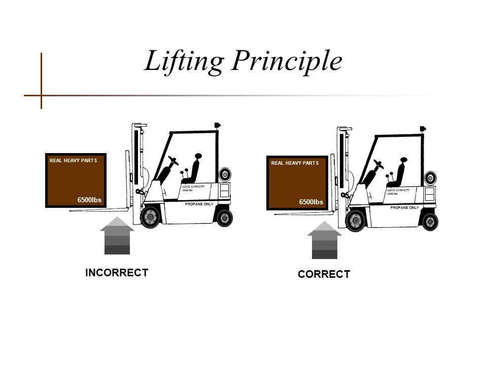 Lifting Principle INCORRECT CORRECT 6500lbs REAL HEAVY PARTS