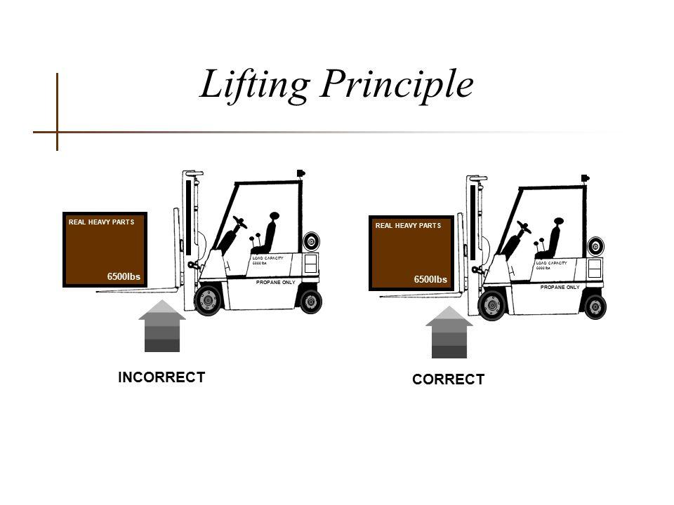 Lifting Principle INCORRECT CORRECT 6500lbs REAL HEAVY PARTS