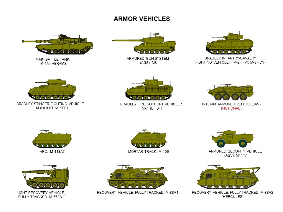 ARMOR VEHICLES MAIN BATTLE TANK: M-1A1 ABRAMS ARMORED GUN SYSTEM