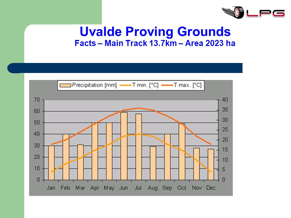 Uvalde Proving Grounds Facts – Main Track 13.7km – Area 2023 ha