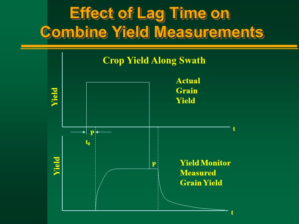 Effect of Lag Time on Combine Yield Measurements