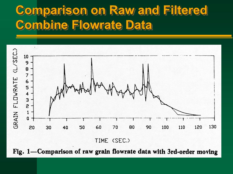 Comparison on Raw and Filtered Combine Flowrate Data