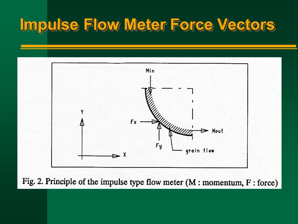 Impulse Flow Meter Force Vectors