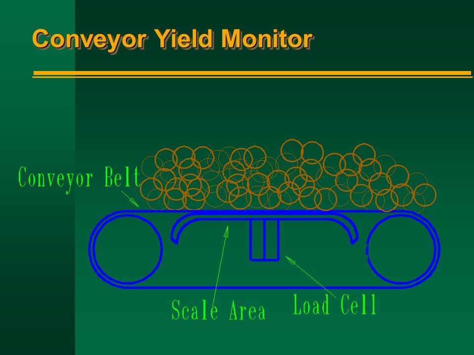 Conveyor Yield Monitor