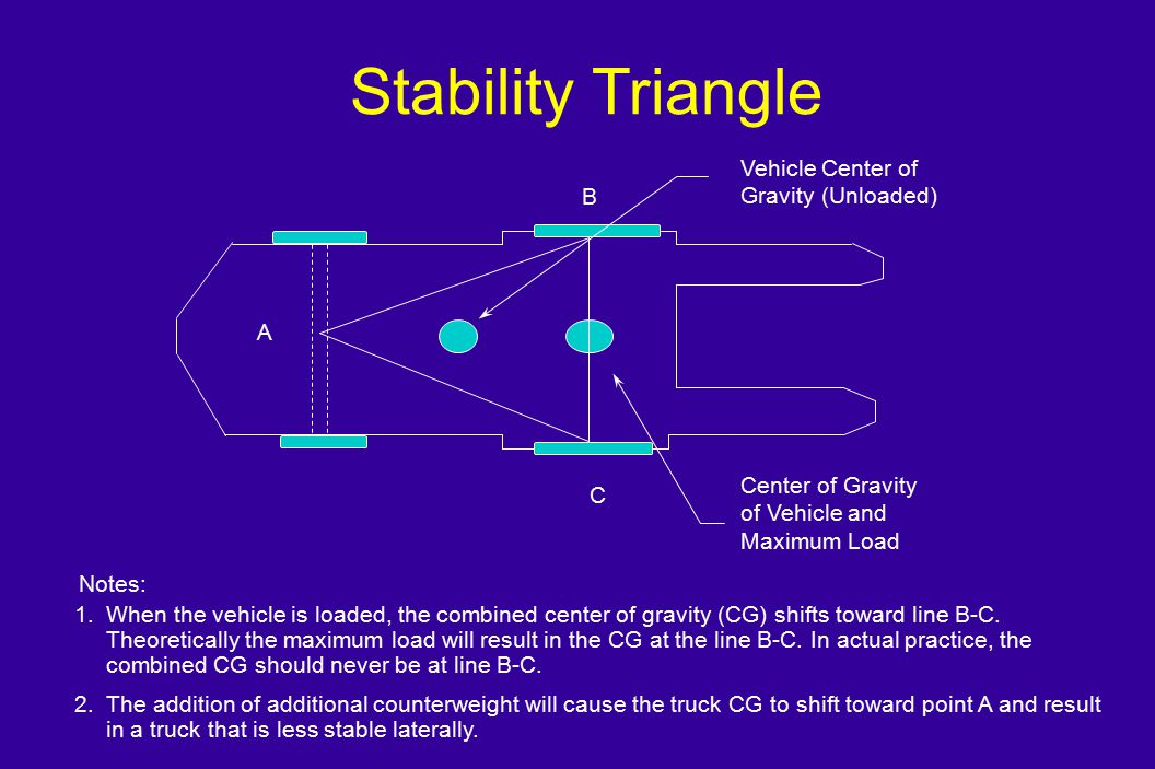 Stability Triangle Vehicle Center of Gravity (Unloaded) B A