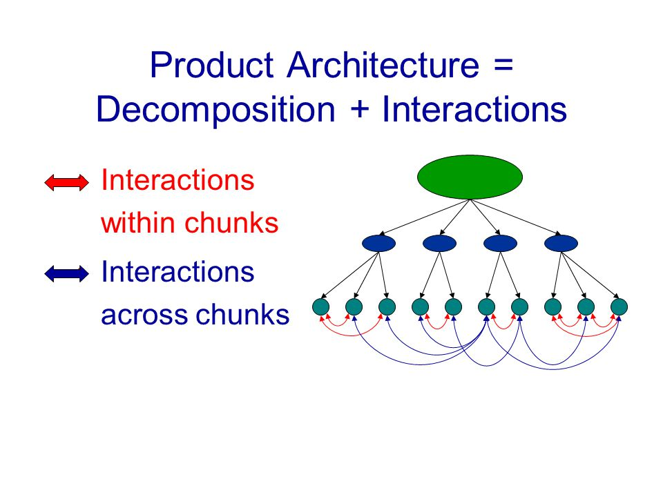 Product Architecture = Decomposition + Interactions