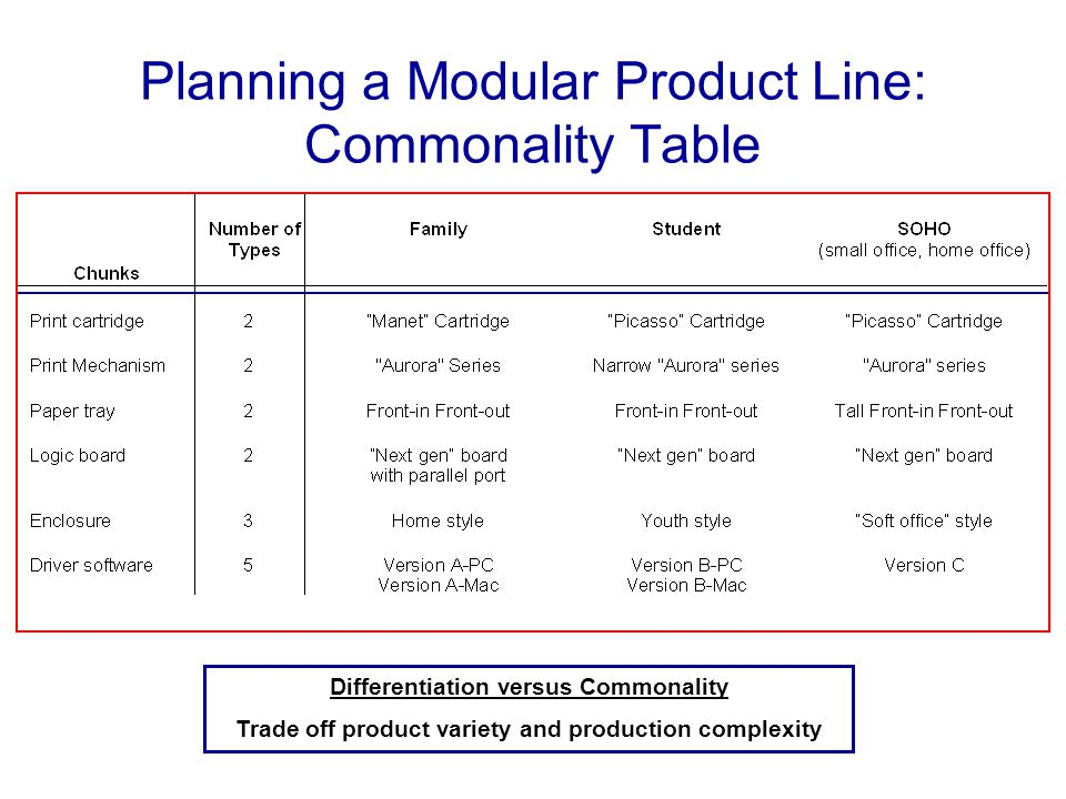Planning a Modular Product Line: Commonality Table