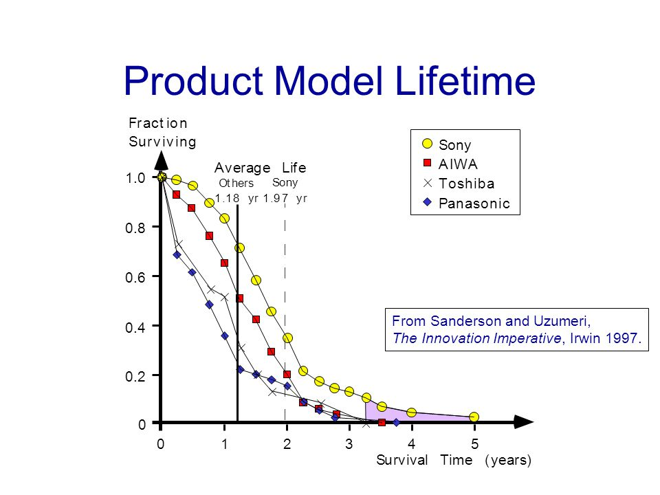Product Model Lifetime
