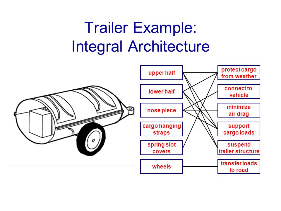 Trailer Example: Integral Architecture