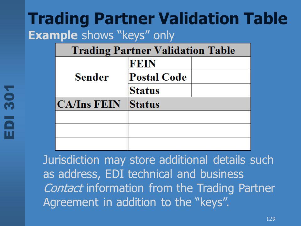Trading Partner Validation Table