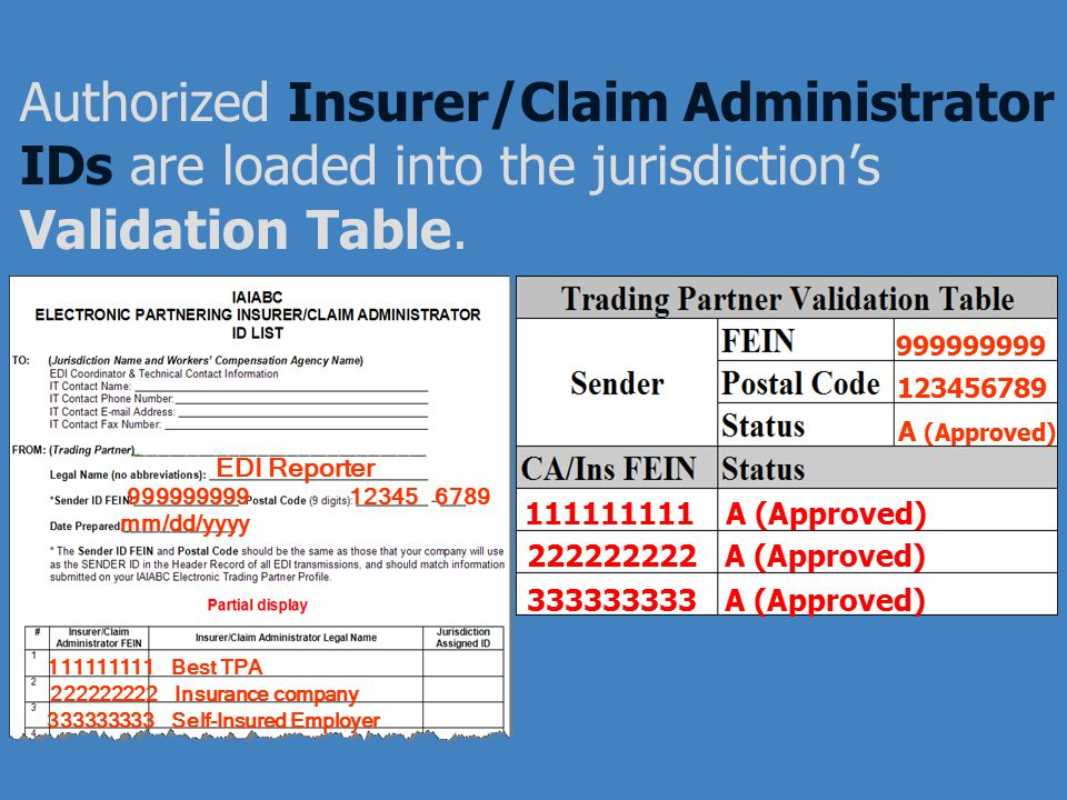 Authorized Insurer/Claim Administrator IDs are loaded into the jurisdiction's Validation Table.