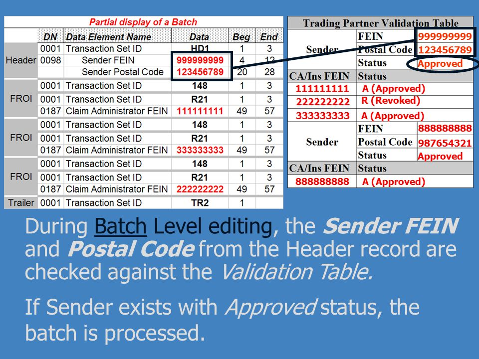 If Sender exists with Approved status, the batch is processed.