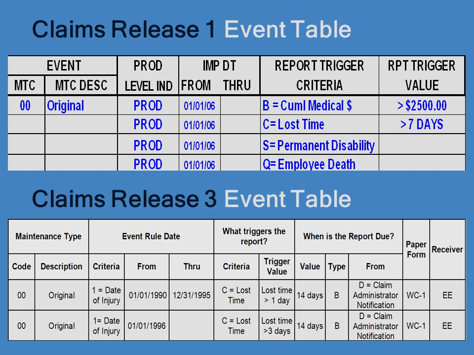 Claims Release 1 Event Table