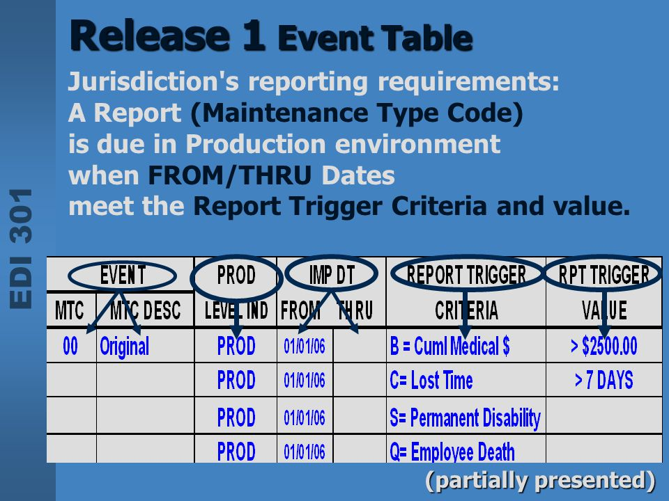 Release 1 Event Table Jurisdiction s reporting requirements: