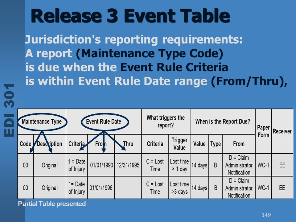 Release 3 Event Table Jurisdiction s reporting requirements: