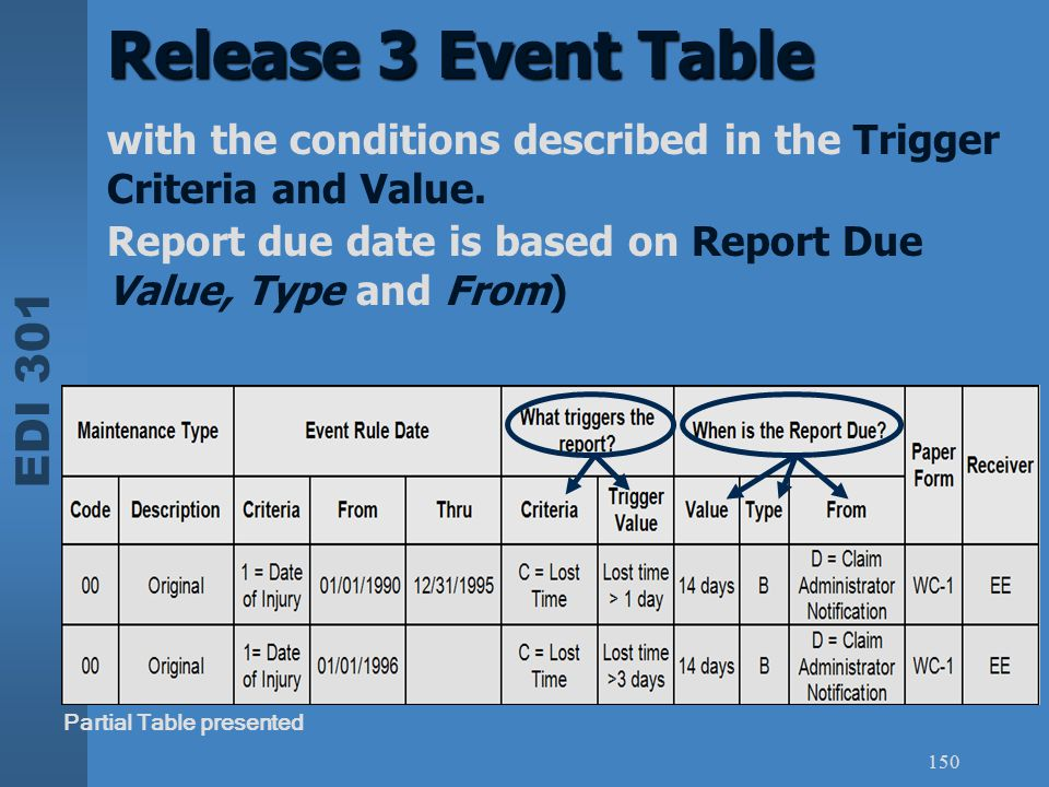 Release 3 Event Table with the conditions described in the Trigger Criteria and Value. Report due date is based on Report Due Value, Type and From)