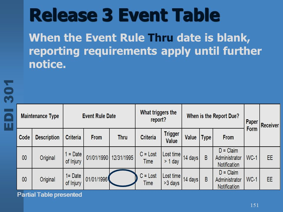 Release 3 Event Table When the Event Rule Thru date is blank, reporting requirements apply until further notice.