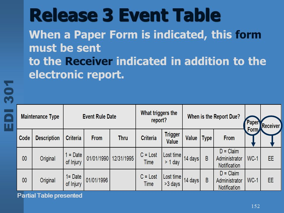 Release 3 Event Table When a Paper Form is indicated, this form must be sent. to the Receiver indicated in addition to the electronic report.