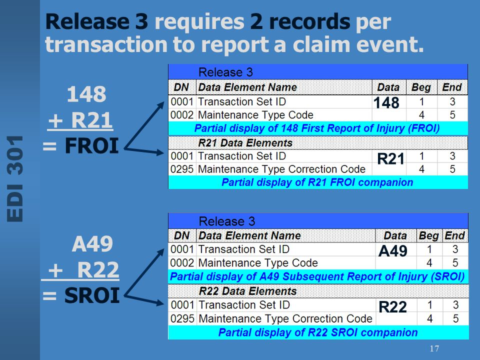 Release 3 requires 2 records per transaction to report a claim event.