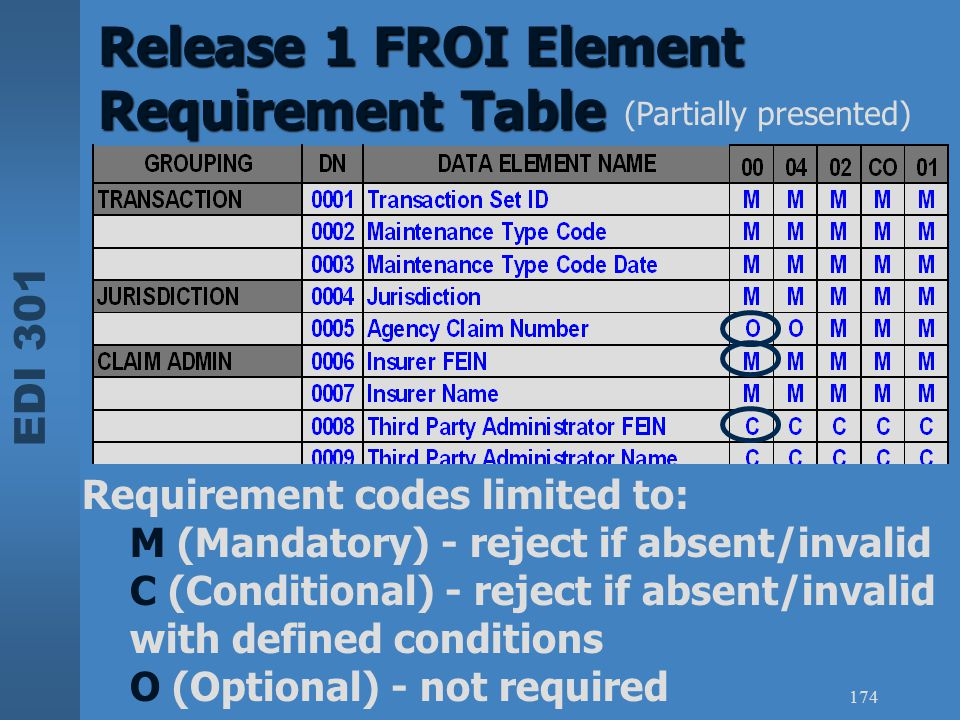Release 1 FROI Element Requirement Table